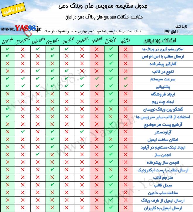 مقایسه تمام سرویس های وبلاگدهی فارسی